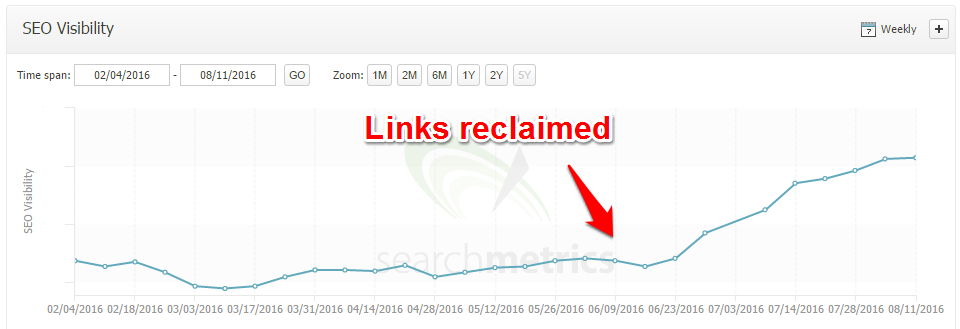 reclaiming-inbound-links-graph